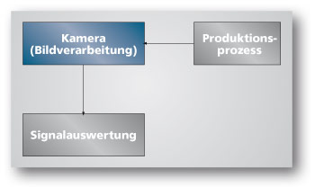 Prozessintegration Smart-Kamera