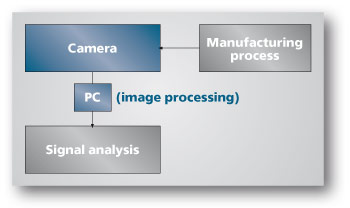 Process Integration PC-based Camera Systems